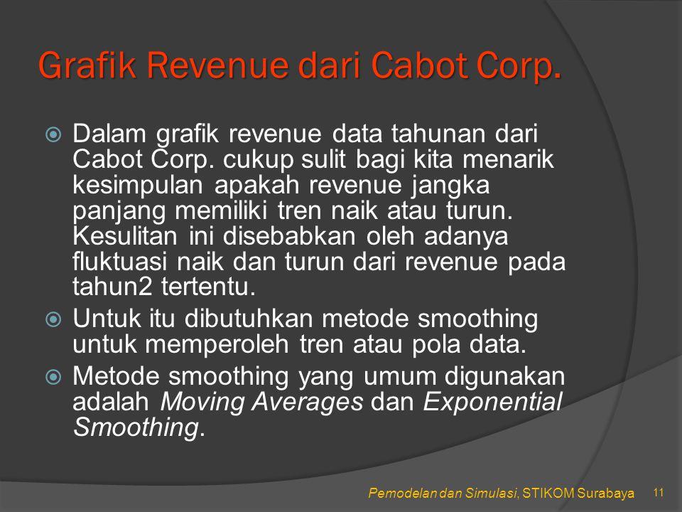 Grafik Revenue dari Cabot Corp.