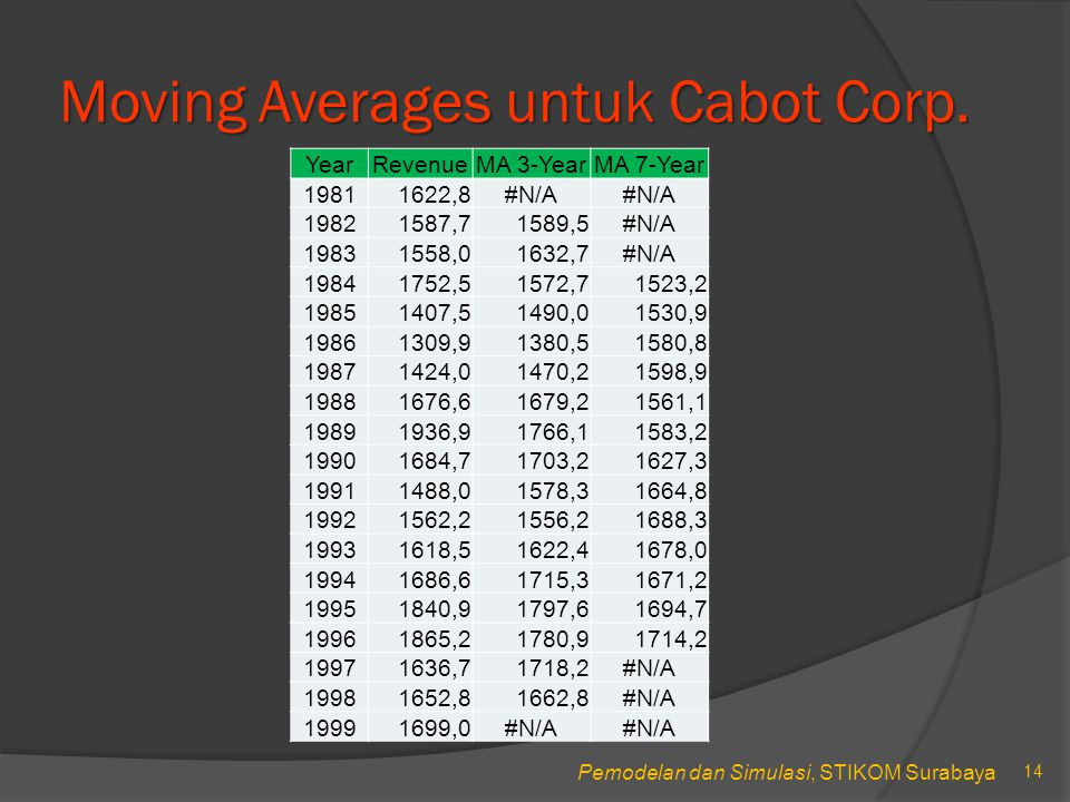 Moving Averages untuk Cabot Corp.