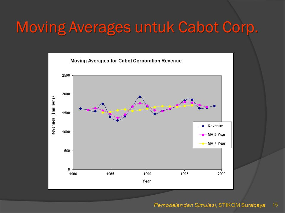 Moving Averages untuk Cabot Corp.