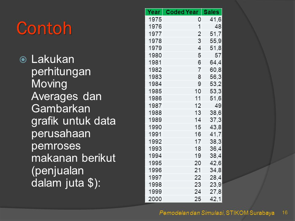 Contoh Year. Coded Year. Sales. 1975. 41,6. 1976. 1. 48. 1977. 2. 51,7. 1978. 3. 55,9.