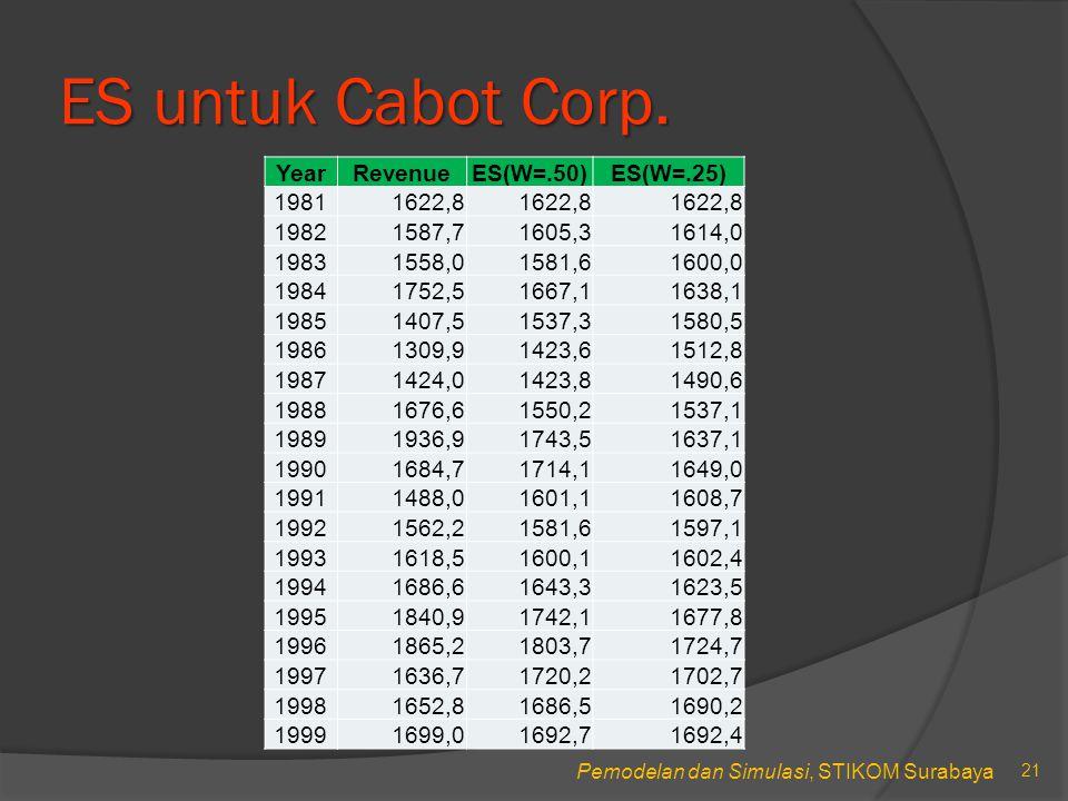 ES untuk Cabot Corp. Year Revenue ES(W=.50) ES(W=.25) 1981 1622,8 1982