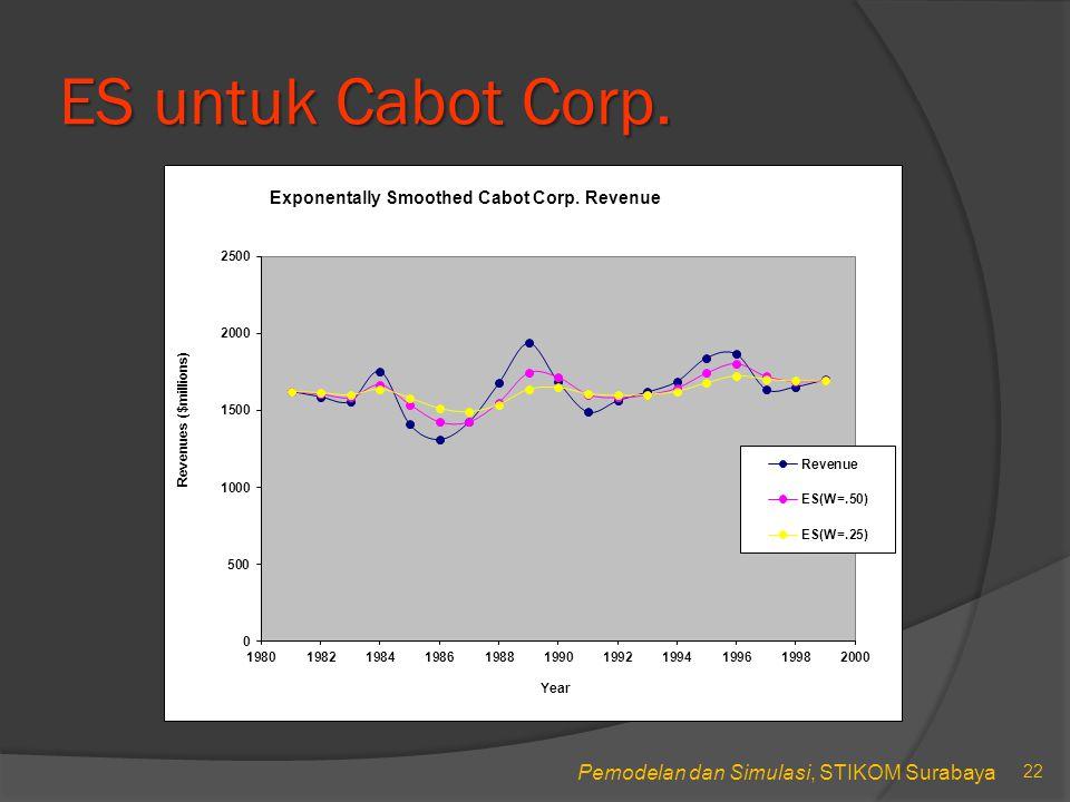 ES untuk Cabot Corp.