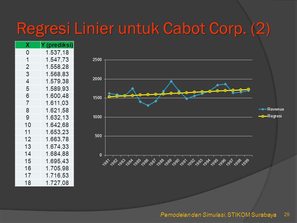 Regresi Linier untuk Cabot Corp. (2)