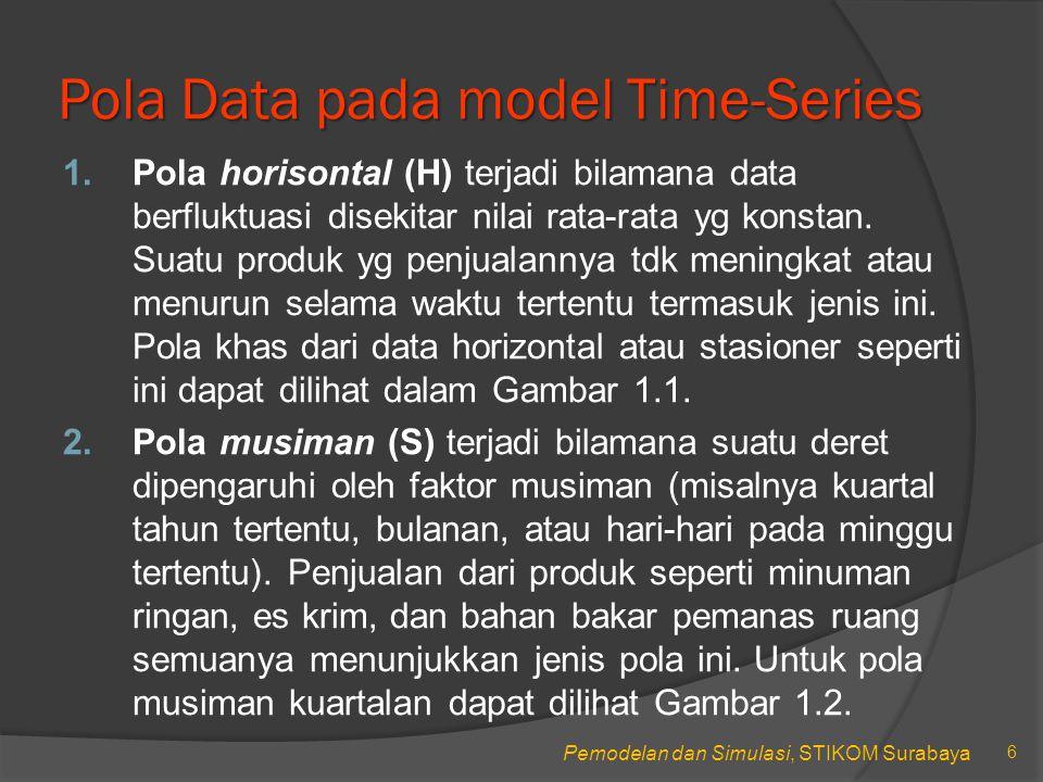 Pola Data pada model Time-Series