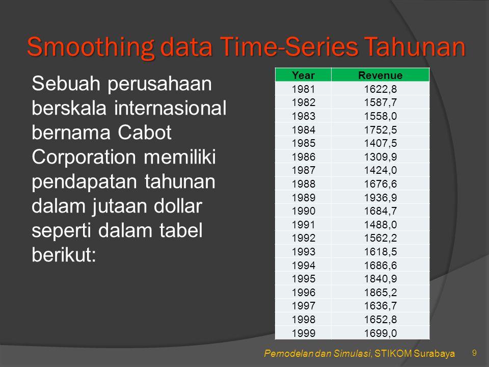 Smoothing data Time-Series Tahunan