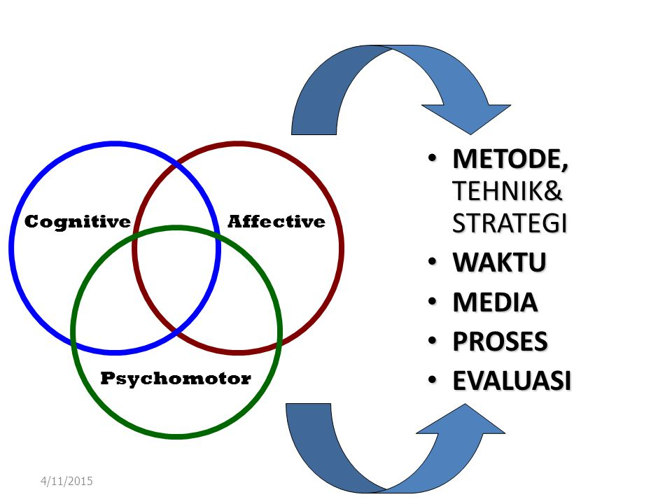 METODE, TEHNIK& STRATEGI