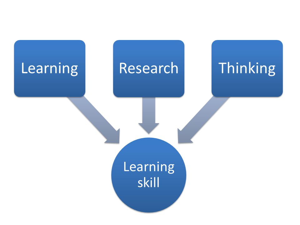 Learning skill Learning Research Thinking