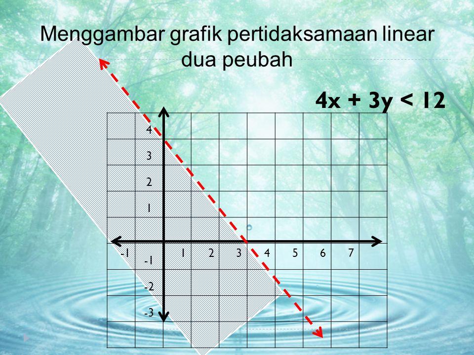 Menggambar grafik pertidaksamaan linear dua peubah