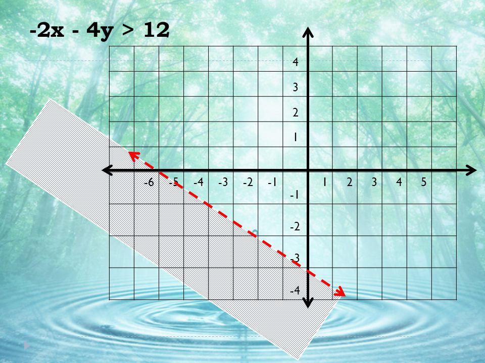 -2x - 4y > 12 4 3 2 1 -6 -5 -4 -3 -2 -1 5