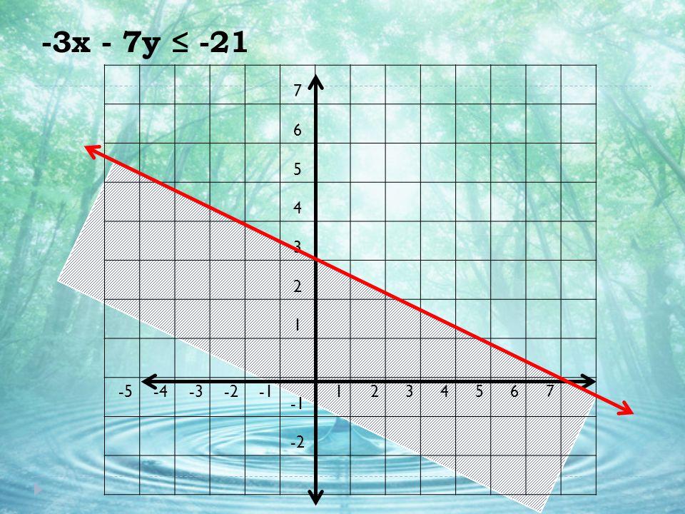 -3x - 7y ≤ -21 7 6 5 4 3 2 1 -5 -4 -3 -2 -1