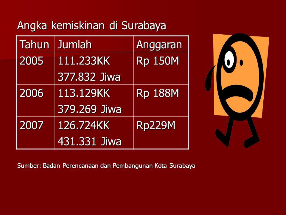 Angka kemiskinan di Surabaya Tahun Jumlah Anggaran 2005 111.233KK