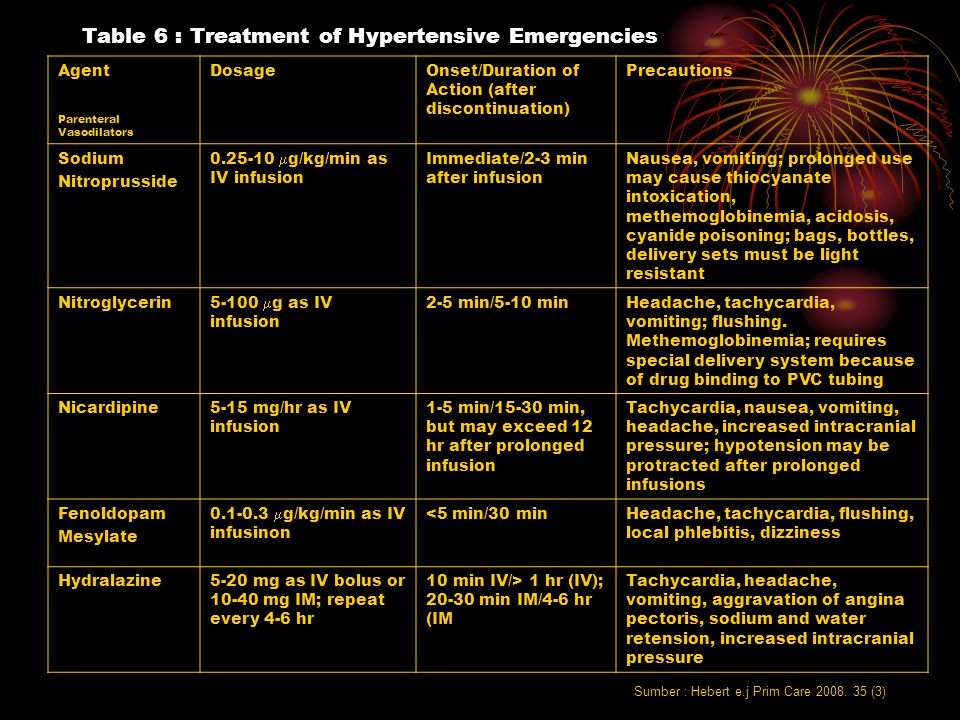 Table 6 : Treatment of Hypertensive Emergencies