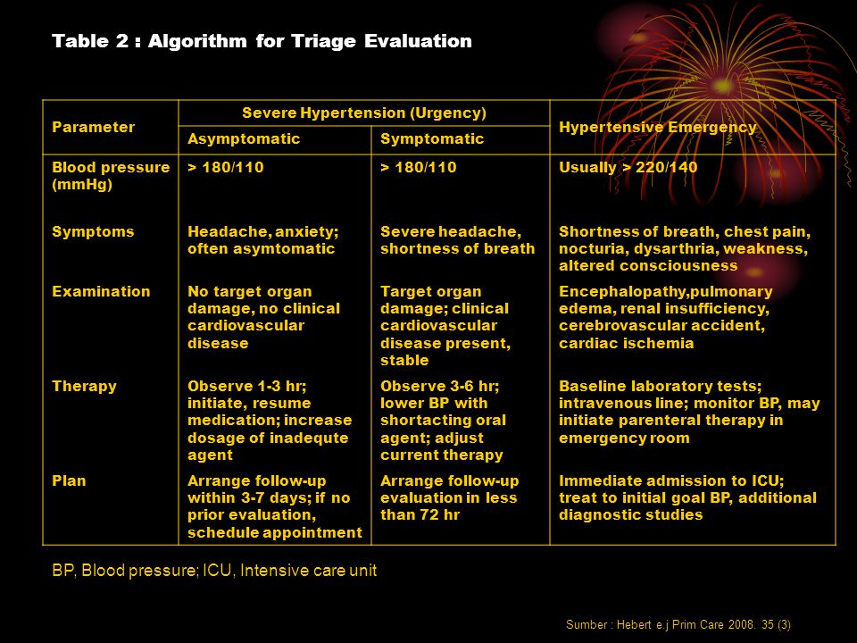 Table 2 : Algorithm for Triage Evaluation