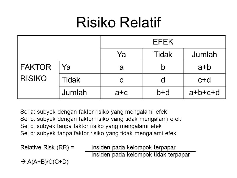 Risiko Relatif EFEK Ya Tidak Jumlah FAKTOR RISIKO a b a+b c d c+d a+c