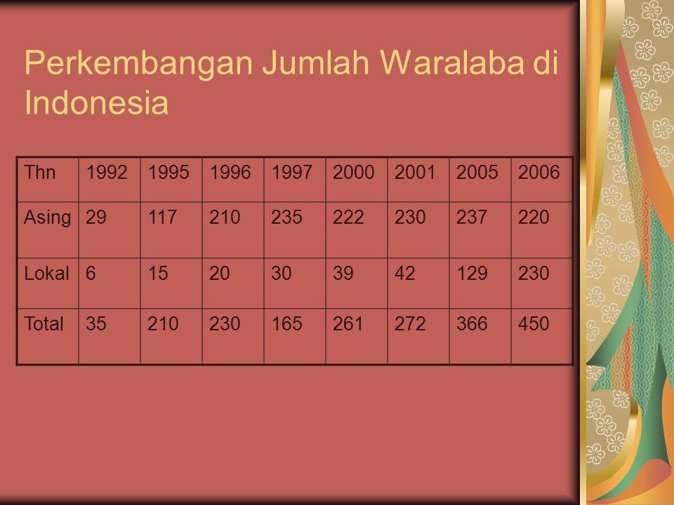 Perkembangan Jumlah Waralaba di Indonesia