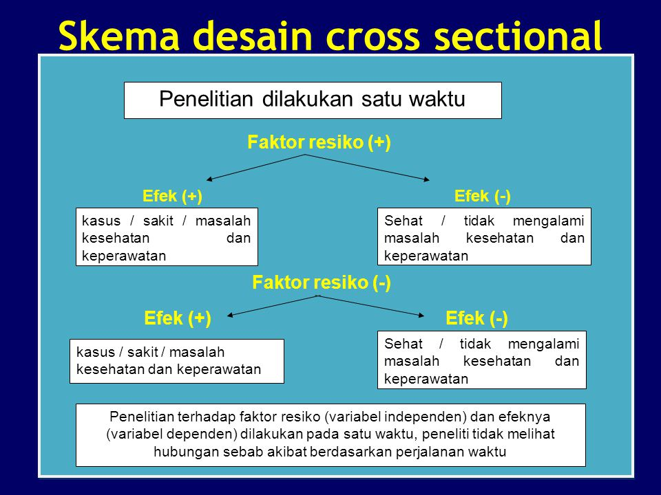 Skema desain cross sectional