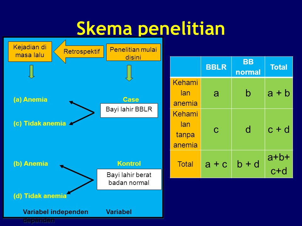 Skema penelitian a b a + b c d c + d a + c b + d a+b+c+d BBLR
