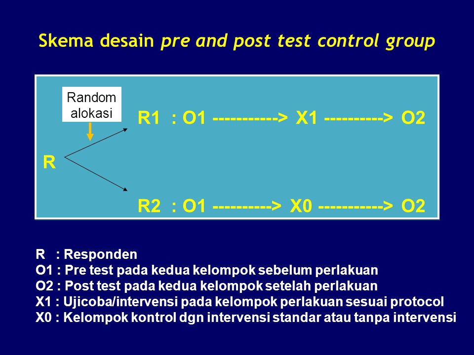 Skema desain pre and post test control group