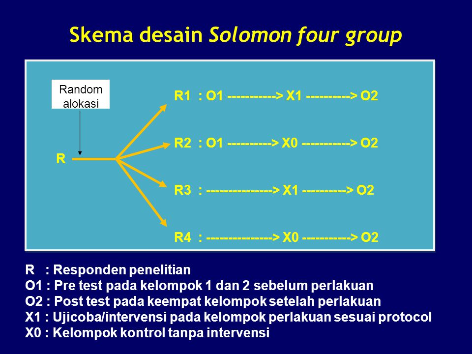 Skema desain Solomon four group