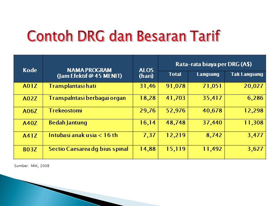 Rata-rata biaya per DRG (A$)