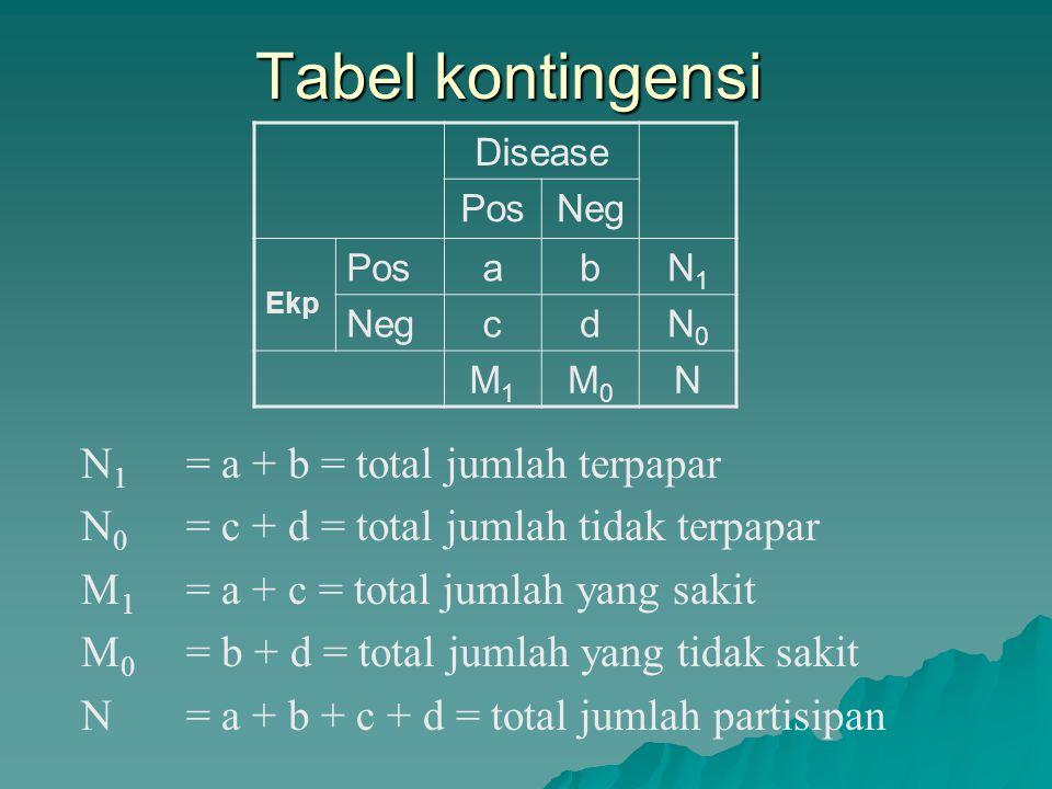 Tabel kontingensi N1 = a + b = total jumlah terpapar