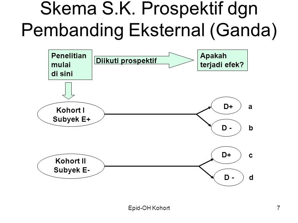 Skema S.K. Prospektif dgn Pembanding Eksternal (Ganda)