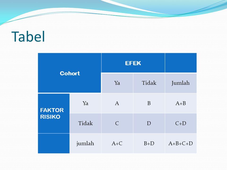 Tabel Cohort EFEK Ya Tidak Jumlah FAKTOR RISIKO A B A+B C D C+D jumlah