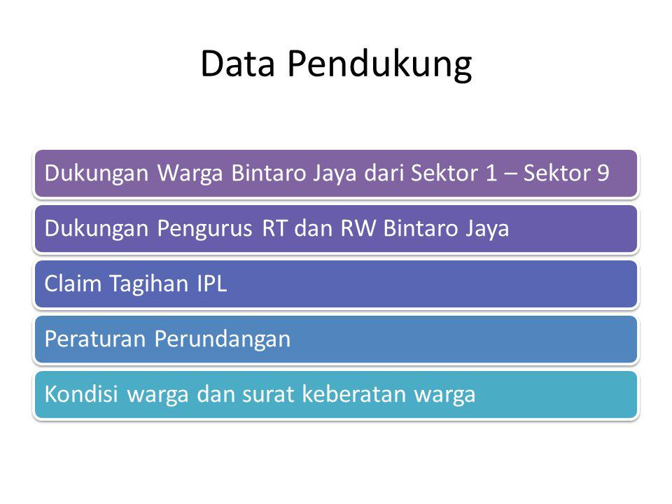 Data Pendukung Dukungan Warga Bintaro Jaya dari Sektor 1 – Sektor 9