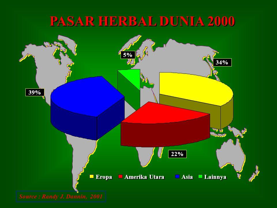 PASAR HERBAL DUNIA 2000 34% 22% 39% 5% Eropa Amerika Utara Asia