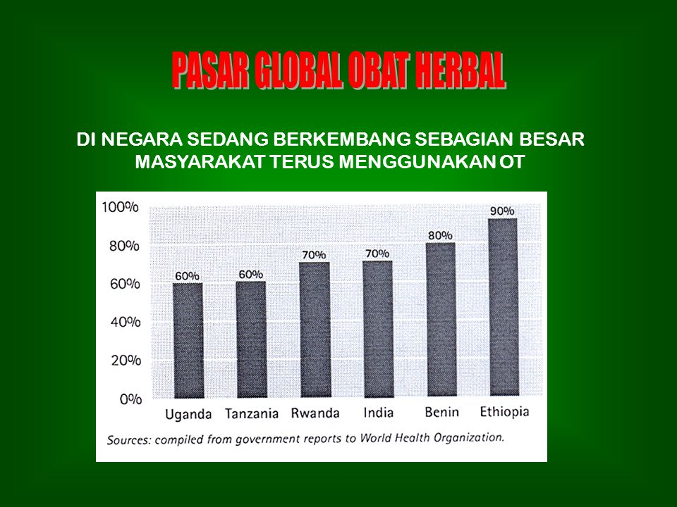 PASAR GLOBAL OBAT HERBAL