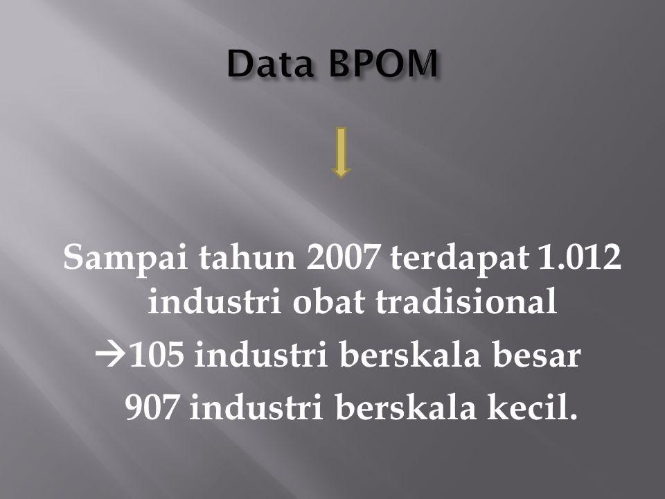 105 industri berskala besar 907 industri berskala kecil.