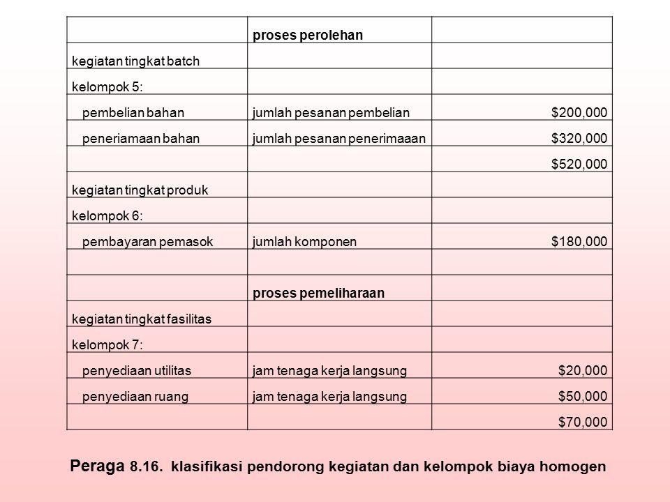 Peraga 8.16. klasifikasi pendorong kegiatan dan kelompok biaya homogen