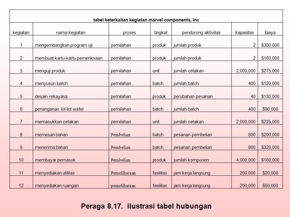 Peraga 8.17. ilustrasi tabel hubungan