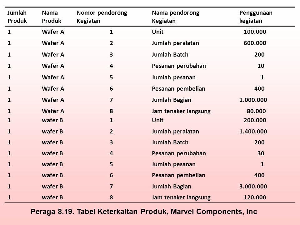 Peraga 8.19. Tabel Keterkaitan Produk, Marvel Components, Inc