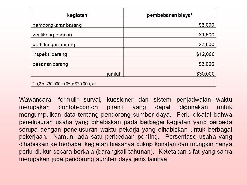 kegiatan pembebanan biaya* pembongkaran barang. $6,000. verifikasi pesanan. $1,500. perhitungan barang.