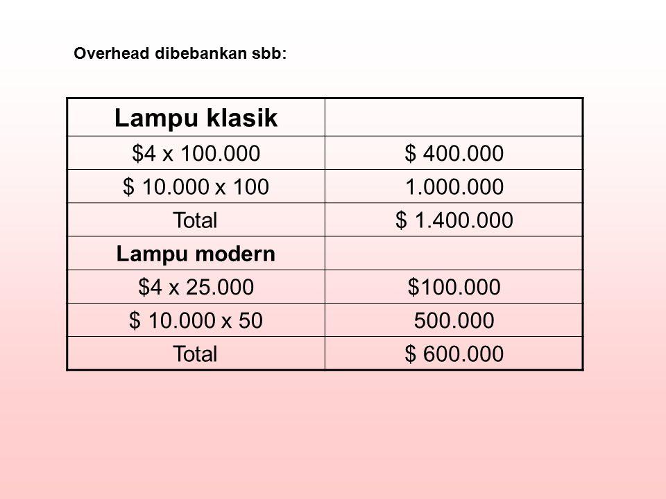 Lampu klasik $4 x 100.000 $ 400.000 $ 10.000 x 100 1.000.000 Total