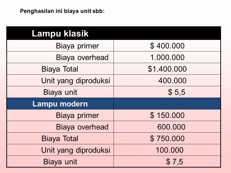 Lampu klasik Biaya primer $ 400.000 Biaya overhead 1.000.000