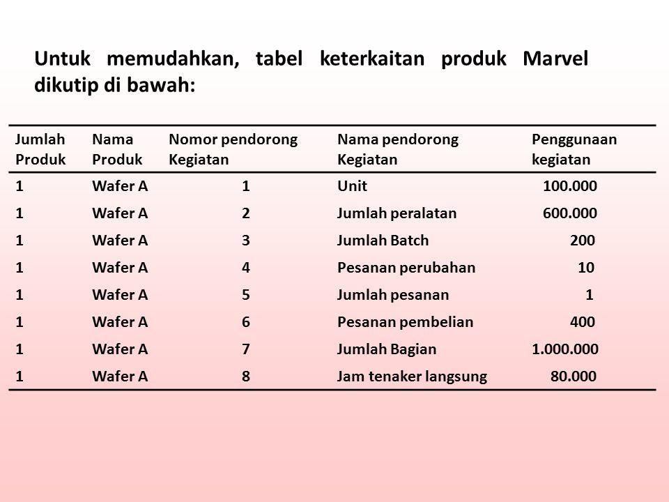 Untuk memudahkan, tabel keterkaitan produk Marvel dikutip di bawah: