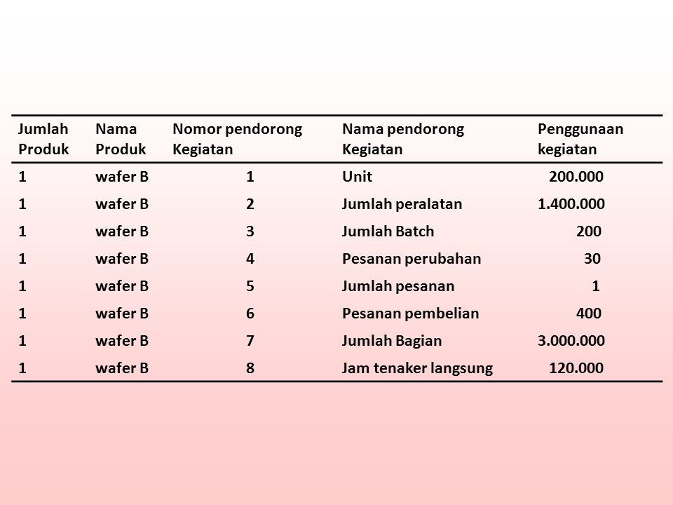 Jumlah Produk. Nama. Nomor pendorong. Kegiatan. Nama pendorong. Penggunaan kegiatan. 1. wafer B.