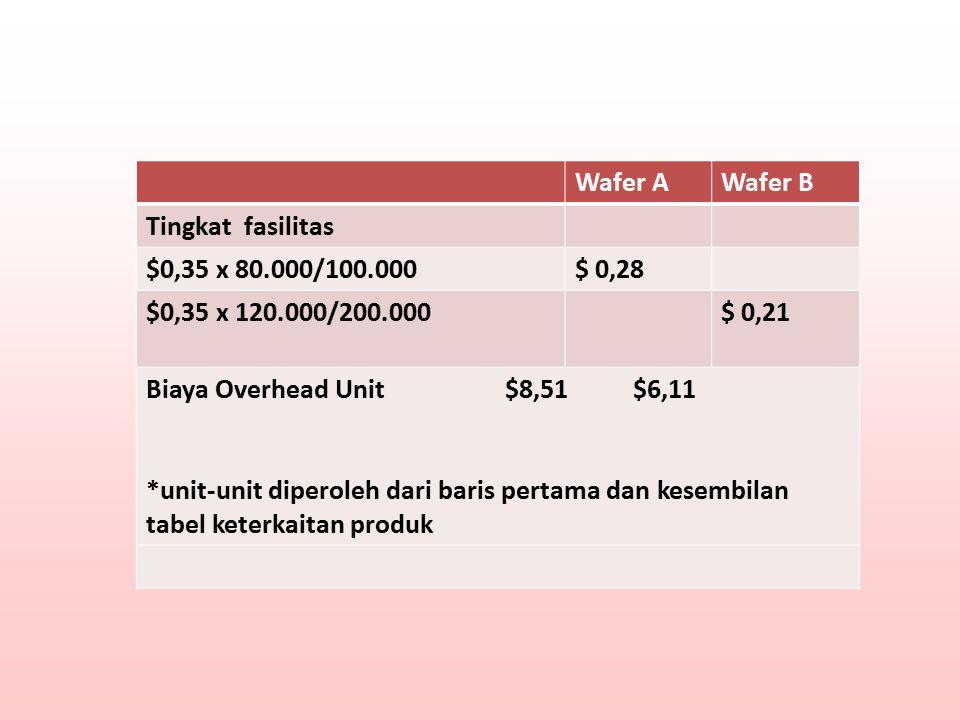 Wafer A Wafer B. Tingkat fasilitas. $0,35 x 80.000/100.000. $ 0,28. $0,35 x 120.000/200.000. $ 0,21.