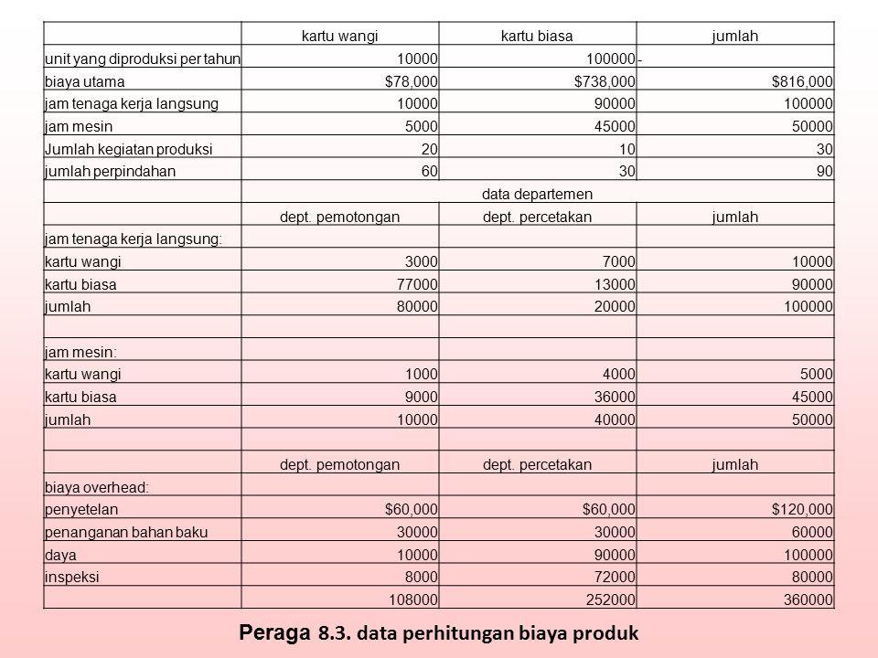 Peraga 8.3. data perhitungan biaya produk