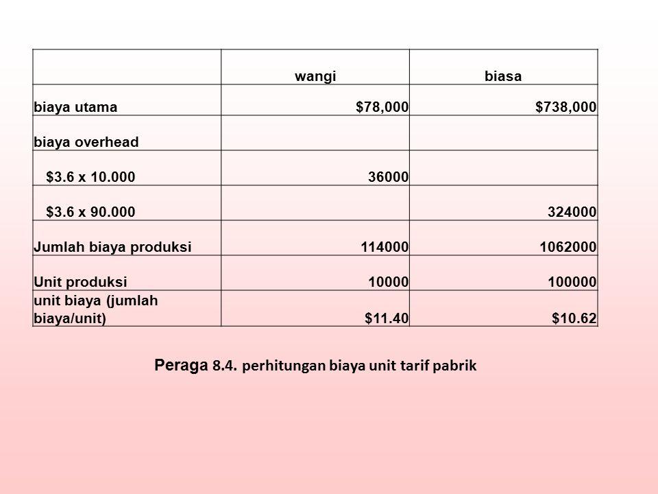 Peraga 8.4. perhitungan biaya unit tarif pabrik