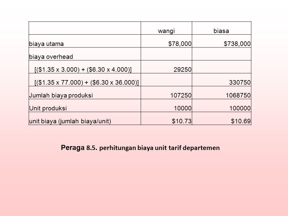 Peraga 8.5. perhitungan biaya unit tarif departemen