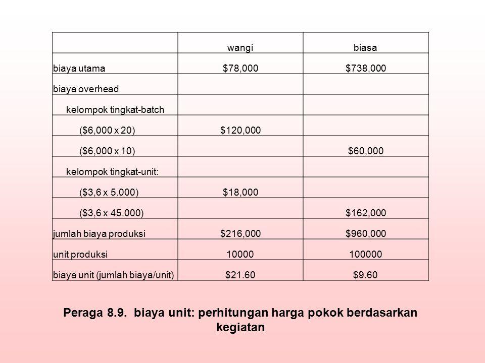 Peraga 8.9. biaya unit: perhitungan harga pokok berdasarkan kegiatan