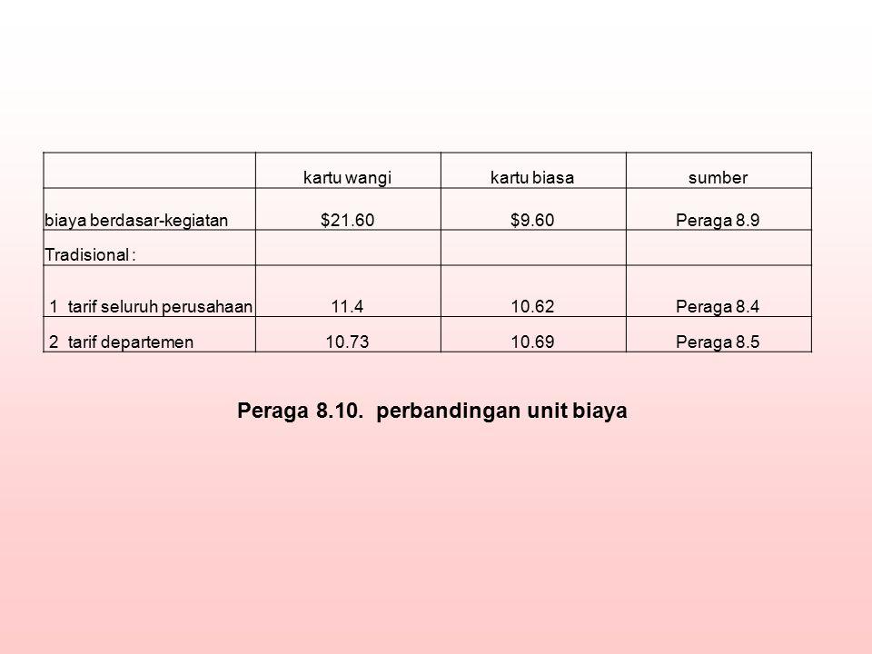 Peraga 8.10. perbandingan unit biaya