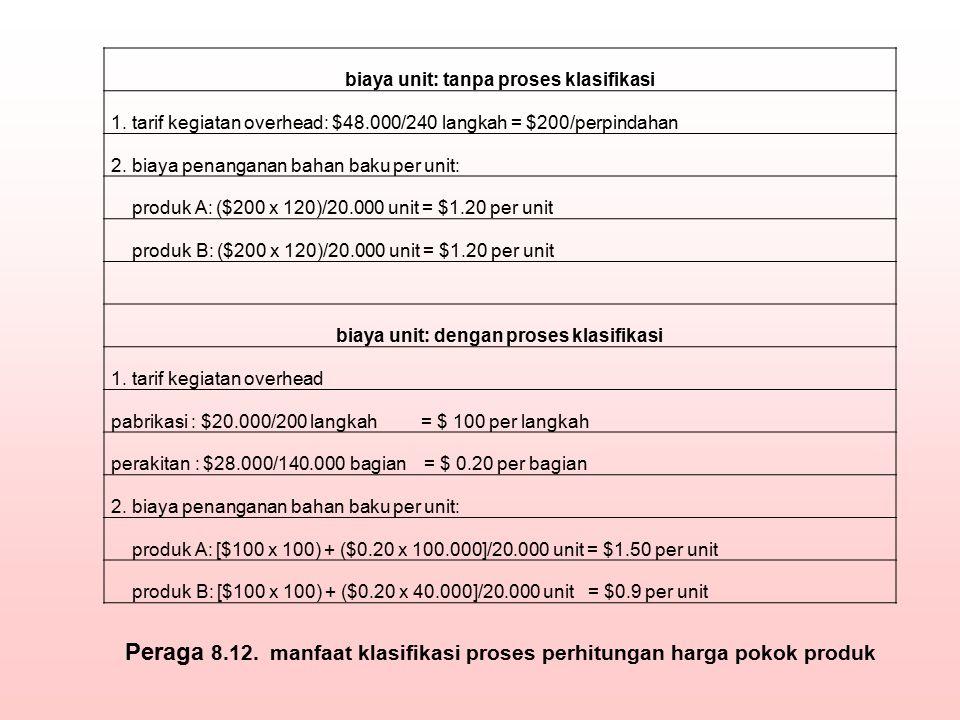 Peraga 8.12. manfaat klasifikasi proses perhitungan harga pokok produk
