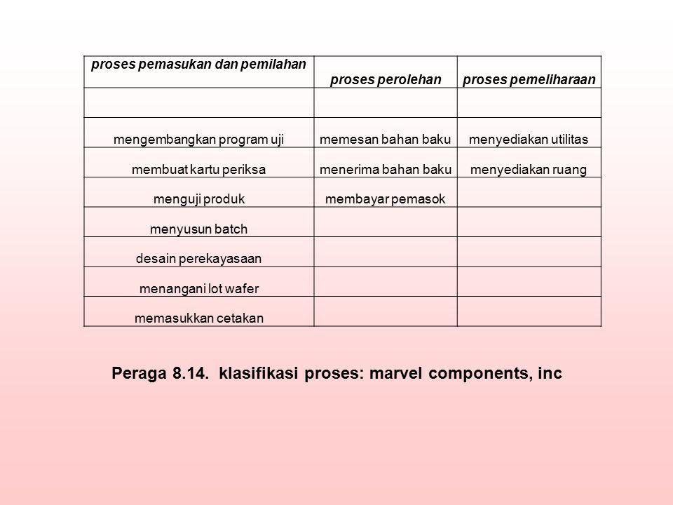 Peraga 8.14. klasifikasi proses: marvel components, inc