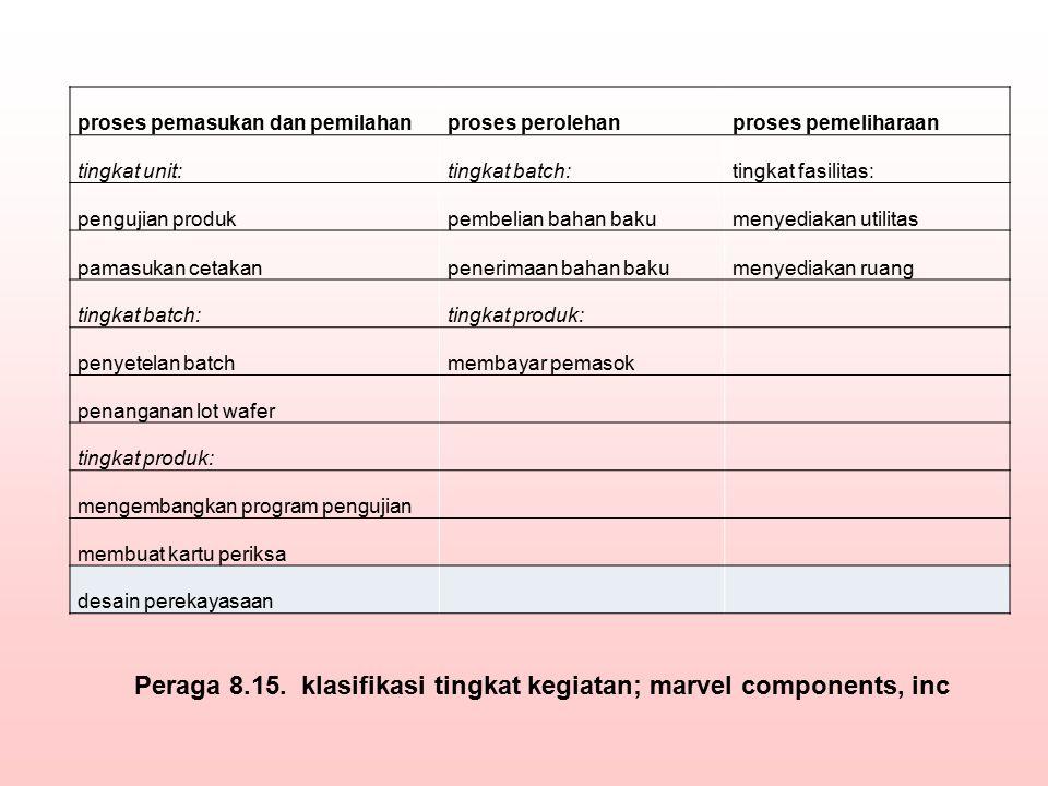 Peraga 8.15. klasifikasi tingkat kegiatan; marvel components, inc