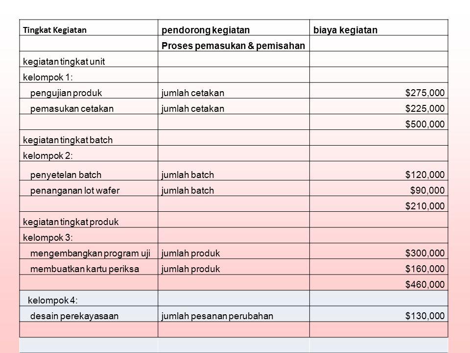 Tingkat Kegiatan pendorong kegiatan. biaya kegiatan. Proses pemasukan & pemisahan. kegiatan tingkat unit.