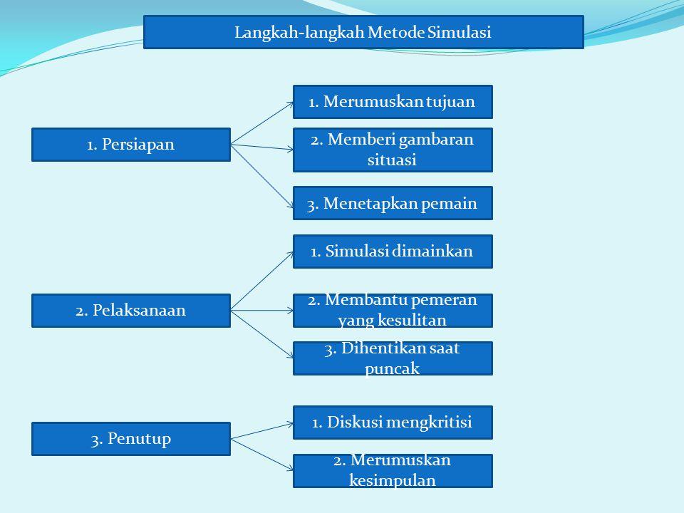 Langkah-langkah Metode Simulasi